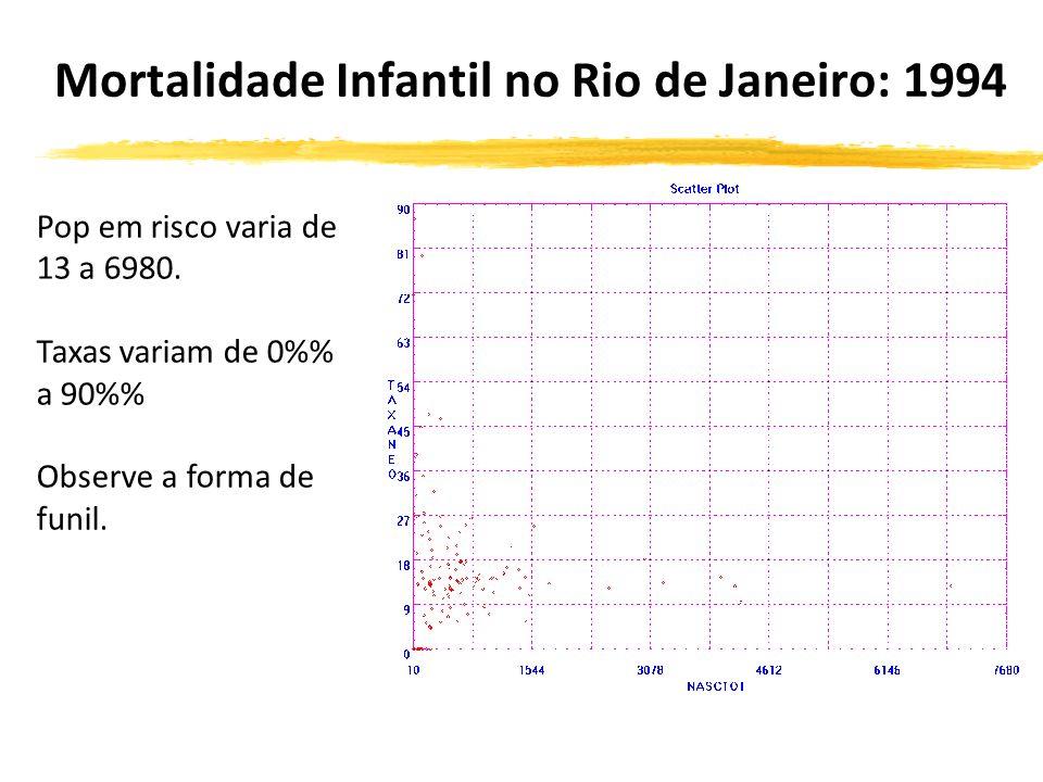 Mortalidade Infantil no Rio de Janeiro: 1994 Pop em risco varia de 13 a 6980.