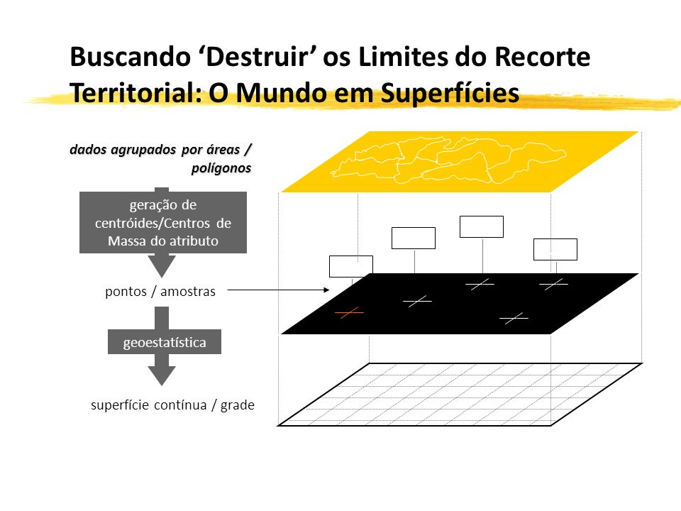 pontos / amostras superfície contínua / grade dados agrupados por áreas / polígonos X,Y,Z geração de centróides/Centros de Massa do atributo geoestatística Buscando Destruir os Limites do Recorte Territorial: O Mundo em Superfícies