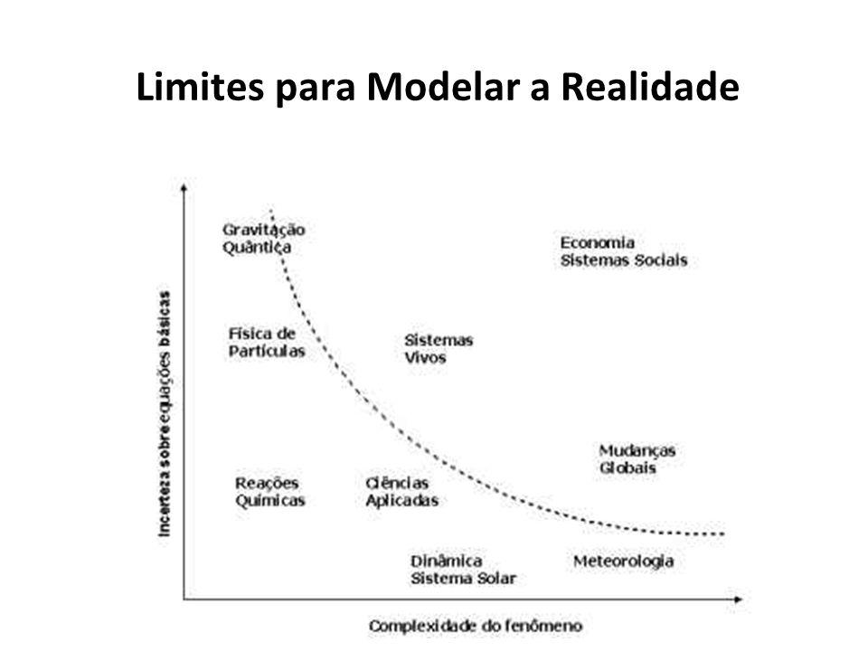 Limites para Modelar a Realidade