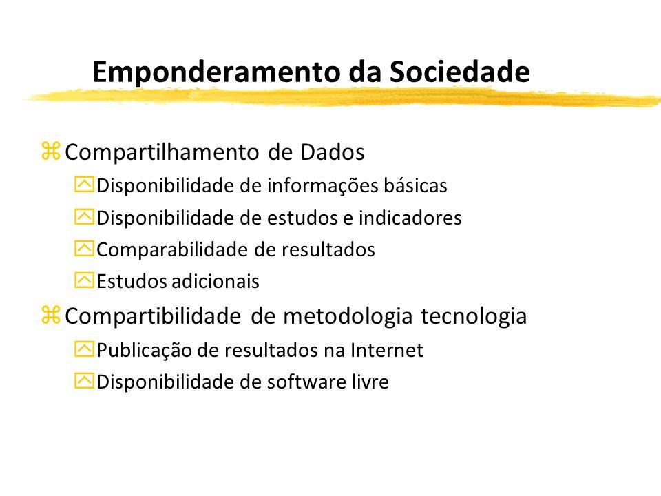 Emponderamento da Sociedade zCompartilhamento de Dados yDisponibilidade de informações básicas yDisponibilidade de estudos e indicadores yComparabilidade de resultados yEstudos adicionais zCompartibilidade de metodologia tecnologia yPublicação de resultados na Internet yDisponibilidade de software livre
