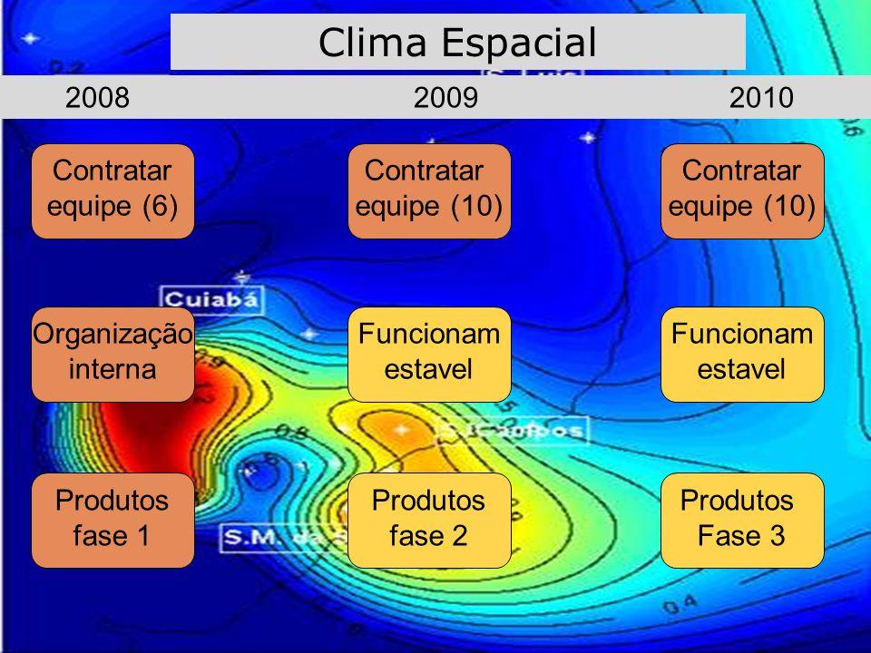 Clima Espacial Contratar equipe (6) Organização interna Funcionam estavel Contratar equipe (10) 2008 2009 2010 Contratar equipe (10) Funcionam estavel Produtos fase 1 Produtos fase 2 Produtos Fase 3