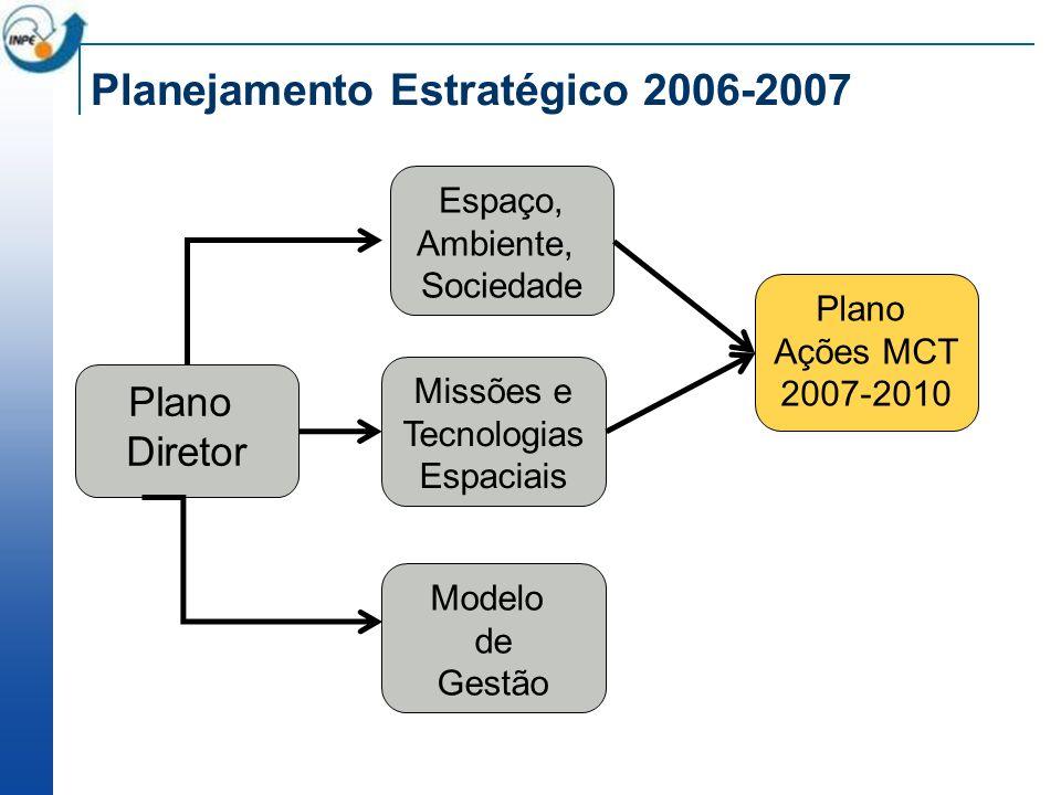 Planejamento Estratégico 2006-2007 Plano Diretor Espaço, Ambiente, Sociedade Missões e Tecnologias Espaciais Modelo de Gestão Plano Ações MCT 2007-2010
