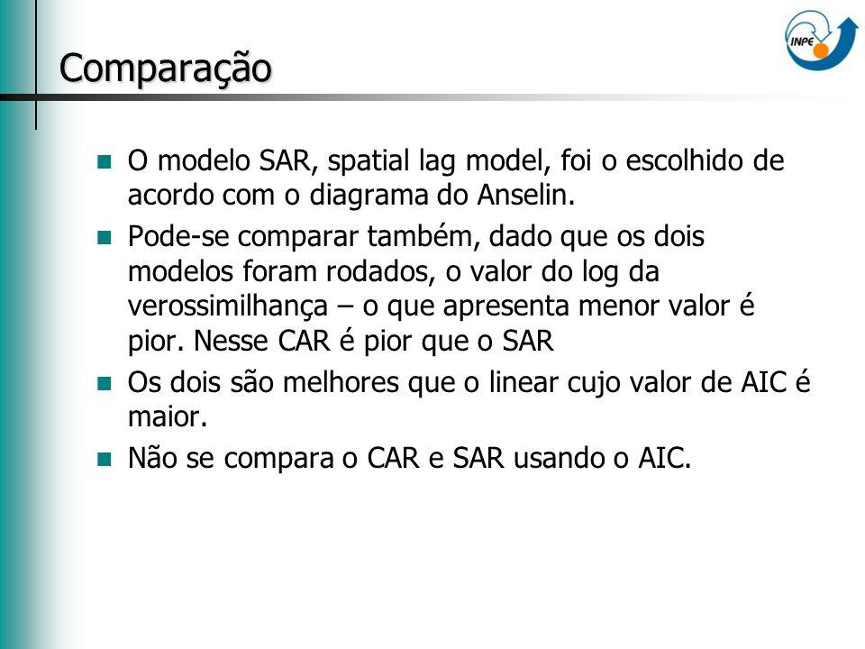 Comparação O modelo SAR, spatial lag model, foi o escolhido de acordo com o diagrama do Anselin.