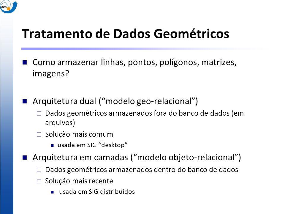 Tratamento de Dados Geométricos Como armazenar linhas, pontos, polígonos, matrizes, imagens? Arquitetura dual (modelo geo-relacional) Dados geométrico