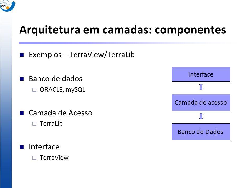 Arquitetura em camadas: componentes Exemplos – TerraView/TerraLib Banco de dados ORACLE, mySQL Camada de Acesso TerraLib Interface TerraView Banco de