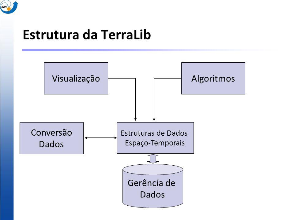 Estrutura da TerraLib VisualizaçãoAlgoritmos Conversão Dados Estruturas de Dados Espaço-Temporais Gerência de Dados