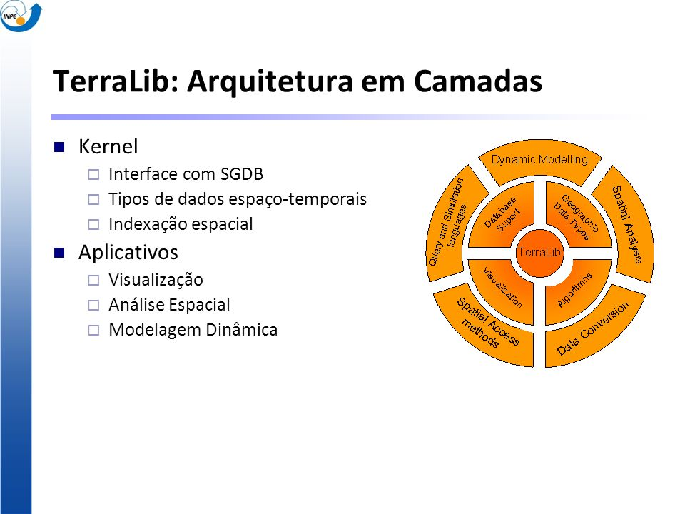 TerraLib: Arquitetura em Camadas Kernel Interface com SGDB Tipos de dados espaço-temporais Indexação espacial Aplicativos Visualização Análise Espacia