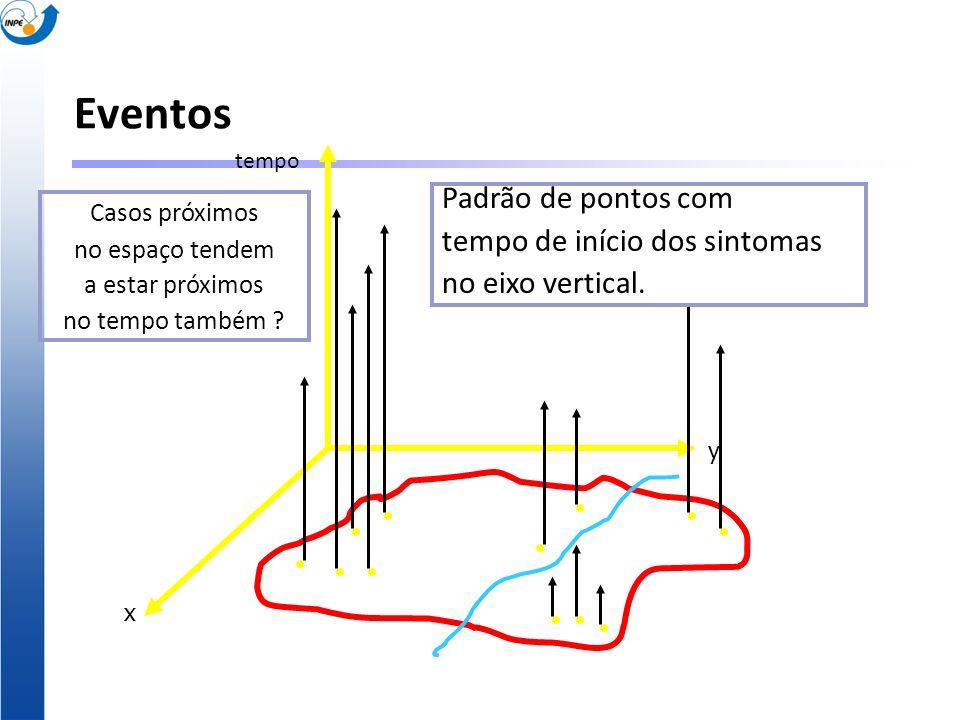 x y tempo Padrão de pontos com tempo de início dos sintomas no eixo vertical. Casos próximos no espaço tendem a estar próximos no tempo também ? Event