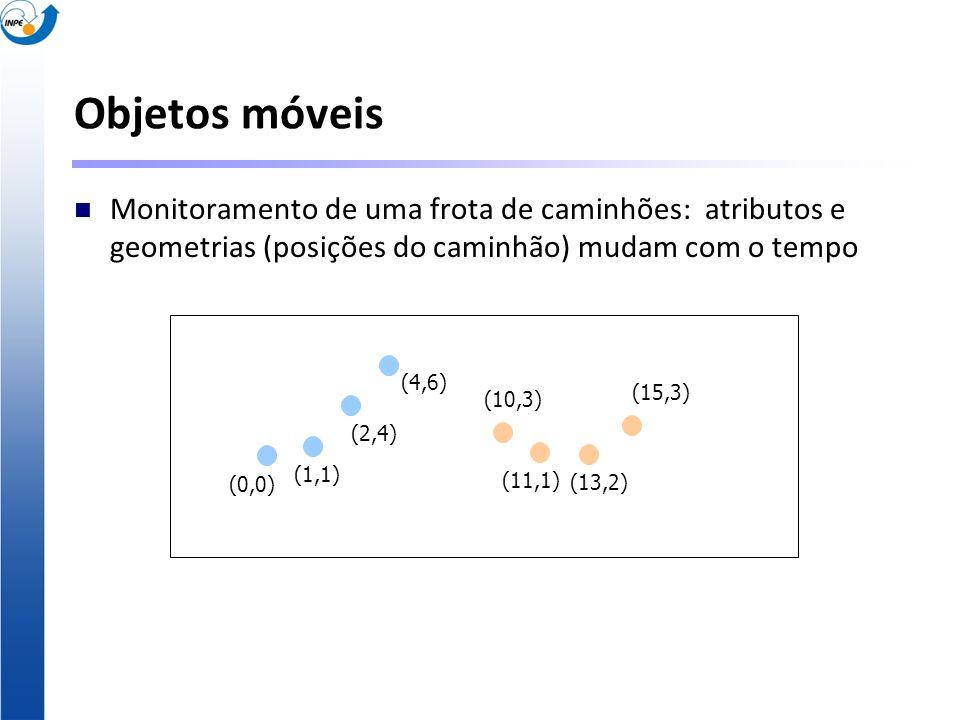 Objetos móveis Monitoramento de uma frota de caminhões: atributos e geometrias (posições do caminhão) mudam com o tempo (0,0) (1,1) (2,4) (4,6) (10,3)