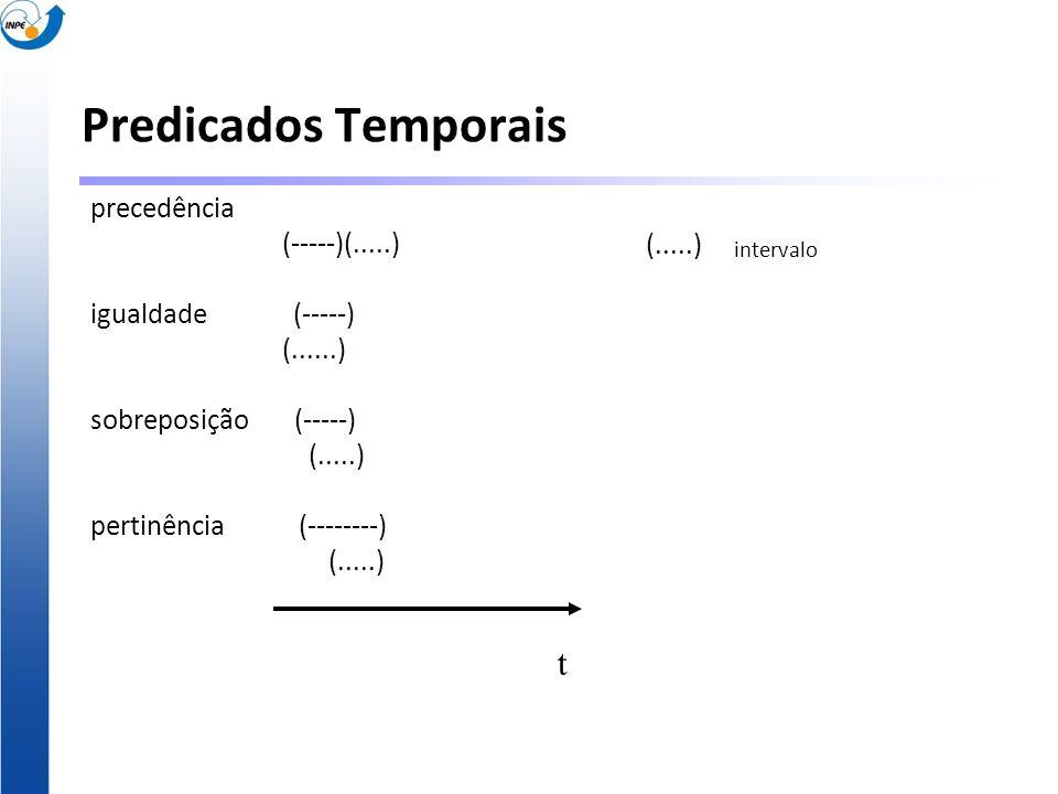Predicados Temporais precedência (-----)(.....) igualdade (-----) (......) sobreposição (-----) (.....) pertinência (--------) (.....) t intervalo