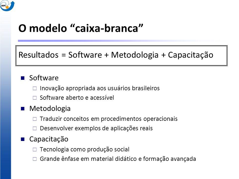 O modelo caixa-branca Software Inovação apropriada aos usuários brasileiros Software aberto e acessível Metodologia Traduzir conceitos em procedimento
