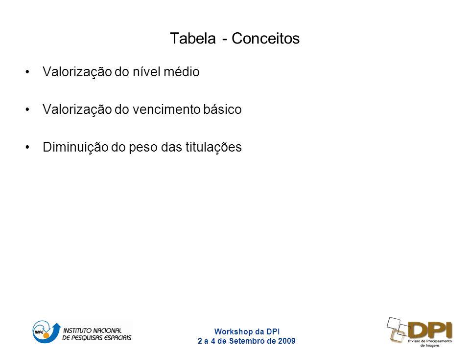 Workshop da DPI 2 a 4 de Setembro de 2009 13 Tabela - Conceitos Valorização do nível médio Valorização do vencimento básico Diminuição do peso das tit