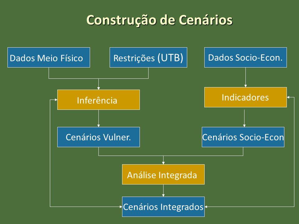 Construção de Cenários Dados Meio Físico Inferência Restrições (UTB) Cenários Vulner. Dados Socio-Econ. Indicadores Cenários Socio-Econ Análise Integr