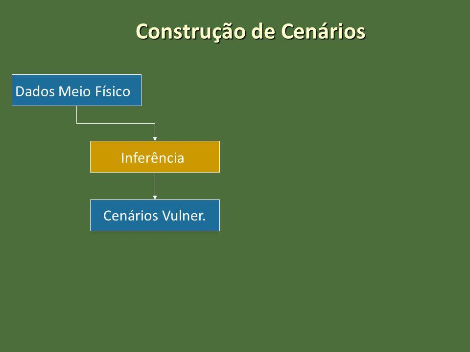 Construção de Cenários Dados Meio Físico Inferência Cenários Vulner.