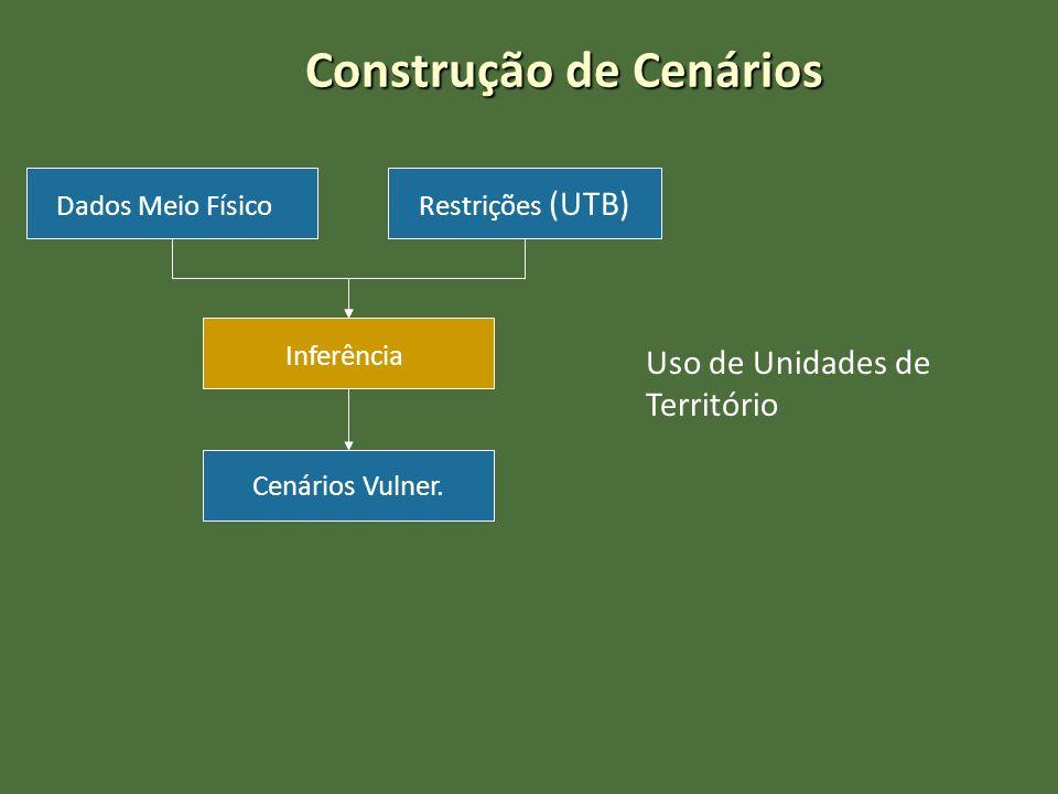 Construção de Cenários Dados Meio Físico Inferência Restrições (UTB) Cenários Vulner. Uso de Unidades de Território