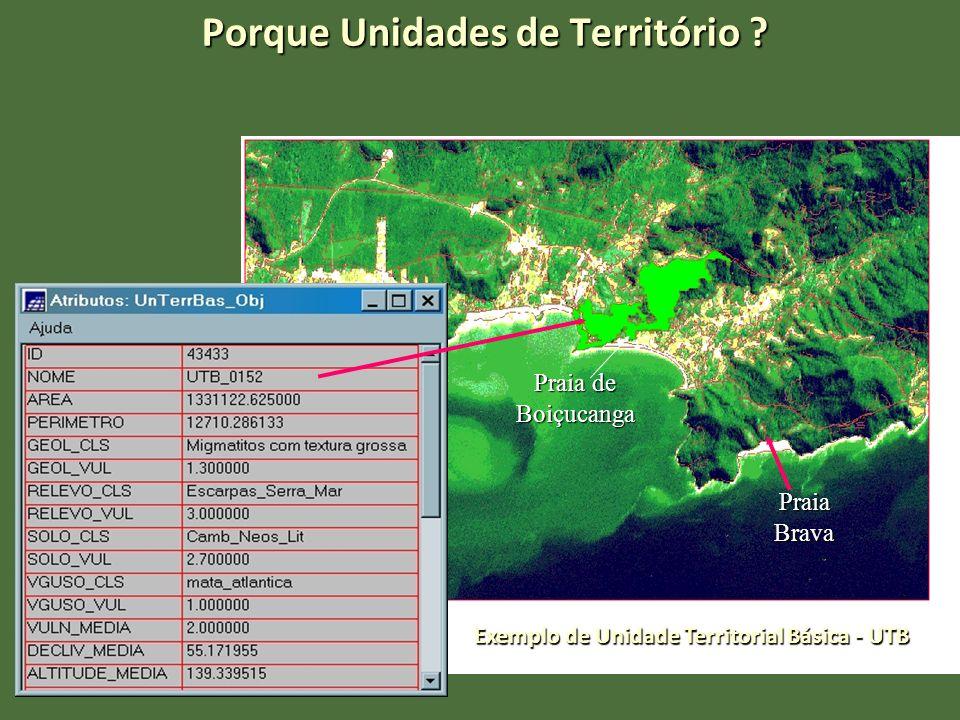 Porque Unidades de Território ? Praia Brava Praia de Boiçucanga Exemplo de Unidade Territorial Básica - UTB