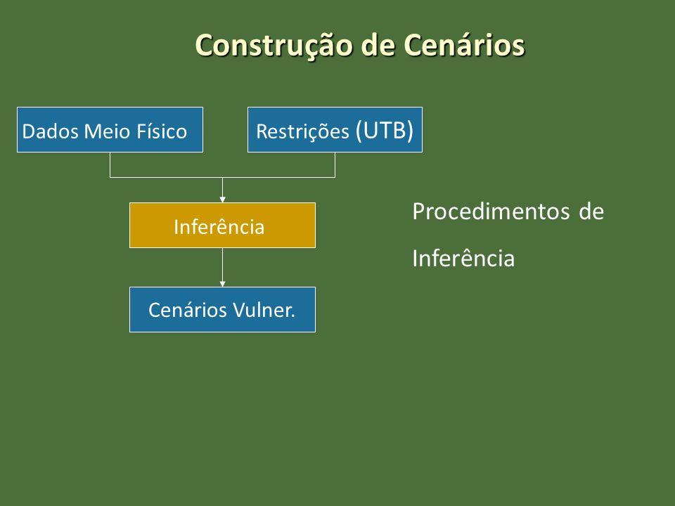 Construção de Cenários Dados Meio Físico Inferência Restrições (UTB) Cenários Vulner. Procedimentos de Inferência