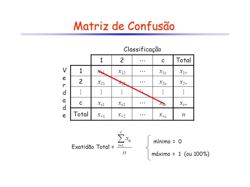 Matriz de Confusão Classificação 12 cTotal VerdadeVerdade 1 x 11 x 12 x 1c x 1+ 2 x 21 x 22 x 2c x 2+ c x c1 x c2 x cc x c+ Total x +1 x +2 x +c n Exa