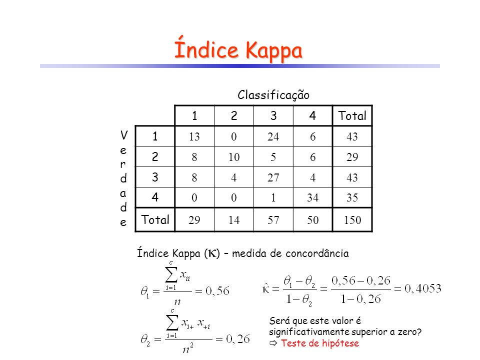 Classificação 1234Total VerdadeVerdade 1 13024643 2 8105629 3 8427443 4 0013435 Total 29145750150 Índice Kappa Índice Kappa ( ) – medida de concordânc