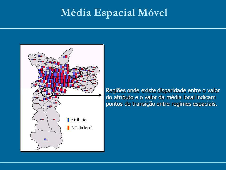 Média Espacial Móvel Regiões onde existe disparidade entre o valor do atributo e o valor da média local indicam pontos de transição entre regimes espa