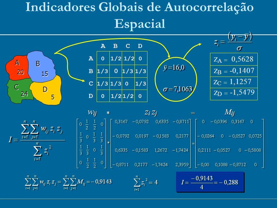 Indicadores Globais de Autocorrelação Espacial A B C D A 0 1/2 1/2 0 B 1/3 0 1/3 1/3 C 1/3 1/3 0 1/3 D 0 1/2 1/2 0 A B C D 5 24 15 20 z A = 0,5628 z C