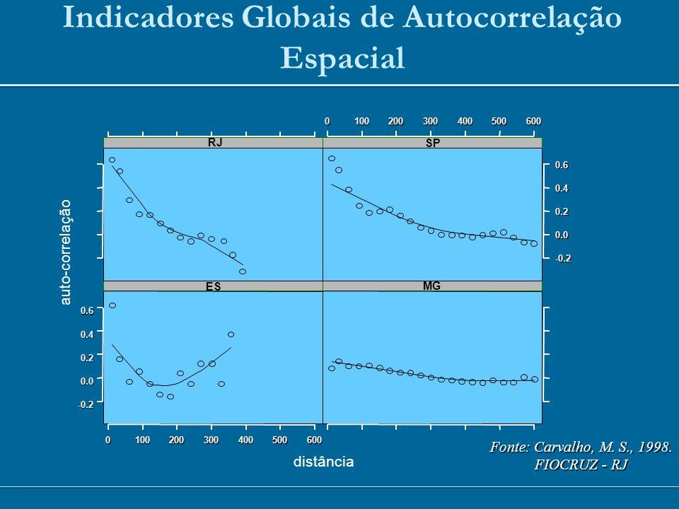 -0.2 0.0 0.2 0.4 0.6 ES 0100200300400500600 MG RJ -0.2 0.0 0.2 0.40.6 SP0100200300400500600 distância auto-correlação Indicadores Globais de Autocorre