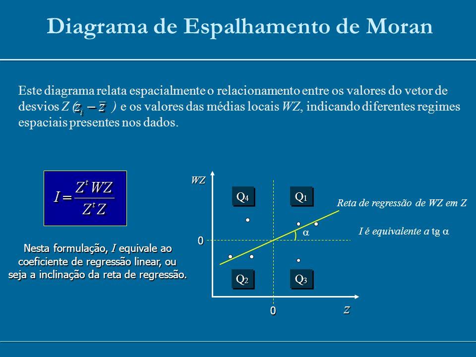 Diagrama de Espalhamento de Moran Este diagrama relata espacialmente o relacionamento entre os valores do vetor de desvios Z ( ) e os valores das médi
