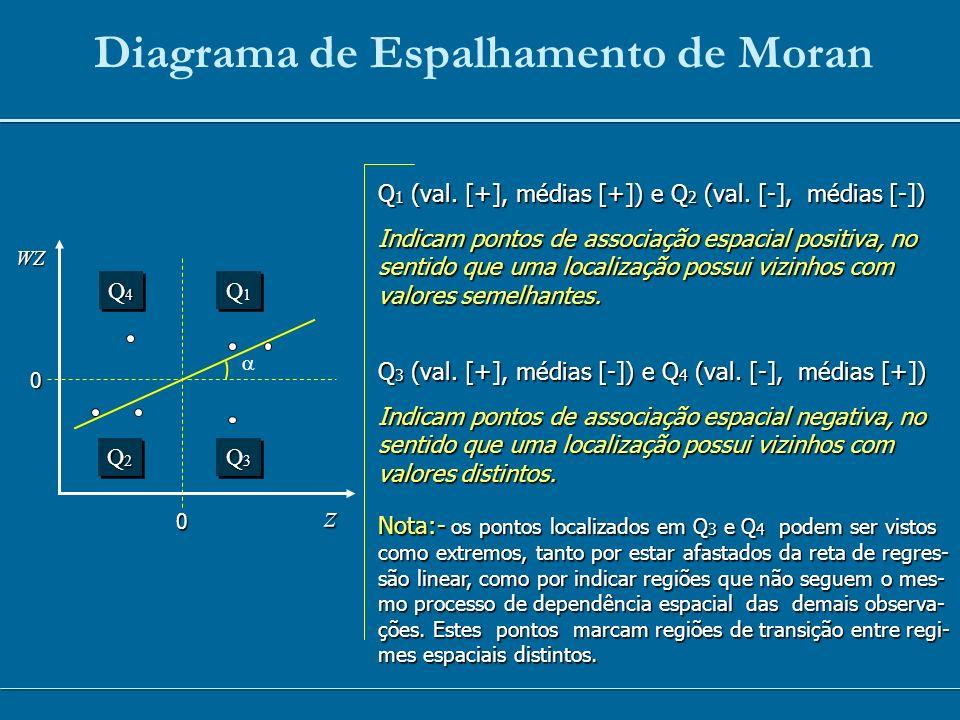 Diagrama de Espalhamento de Moran 0 0 zWZ Q3Q3Q3Q3 Q3Q3Q3Q3 Q2Q2Q2Q2 Q2Q2Q2Q2 Q1Q1Q1Q1 Q1Q1Q1Q1 Q4Q4Q4Q4 Q4Q4Q4Q4 Q 1 (val. [+], médias [+]) e Q 2 (va