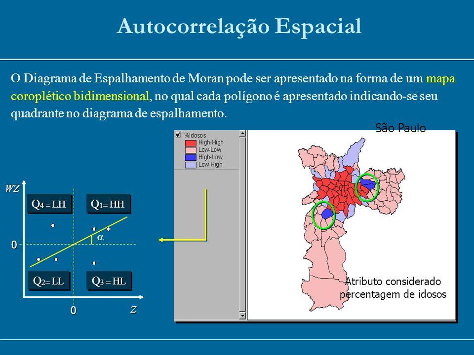 Autocorrelação Espacial O Diagrama de Espalhamento de Moran pode ser apresentado na forma de um mapa coroplético bidimensional, no qual cada polígono