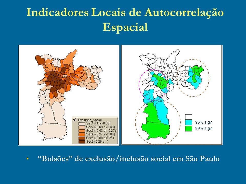 Indicadores Locais de Autocorrelação Espacial Bolsões de exclusão/inclusão social em São Paulo não signif. 95% sign. 99% sign.