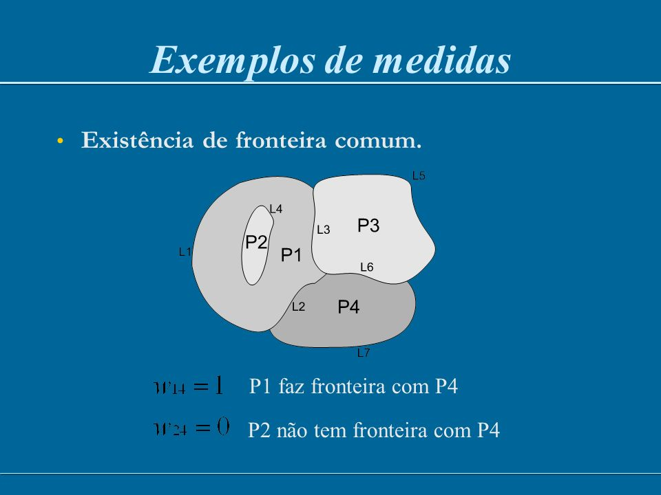 Indicadores Globais de Autocorrelação Espacial A B C D A 0 1/2 1/2 0 B 1/3 0 1/3 1/3 C 1/3 1/3 0 1/3 D 0 1/2 1/2 0 A B C D 5 24 15 20 z A = 0,5628 z C = 1,1257 z D = -1,5479 z B = -0,1407 w ij z i z j M ij * =
