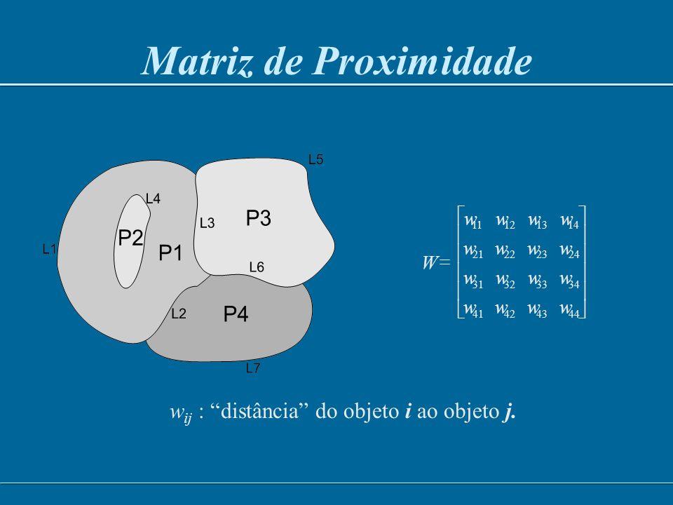 Matriz de Proximidade Espacial Conteúdo –Matriz (n x n) W, cujos elementos w ij representa uma medida de proximidade entre O i e O j Critérios:- w ij =1, se O i toca O j w ij = 1, se dist( O i, O j ) < h w ij = l ij /l i, onde l ij é o tamanho da fronteira entre O i e O j e l i é o perímetro de O i A B C D E A B C D E A 0 1 0 1 0 B 1 0 1 1 1 C 0 1 0 0 1 D 1 1 0 0 1 E 0 1 1 1 0
