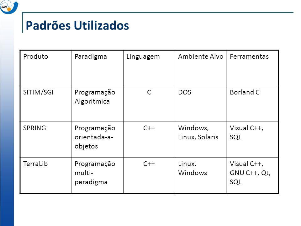 Padrões Utilizados ProdutoParadigmaLinguagemAmbiente AlvoFerramentas SITIM/SGIProgramação Algoritmica CDOSBorland C SPRINGProgramação orientada-a- obj