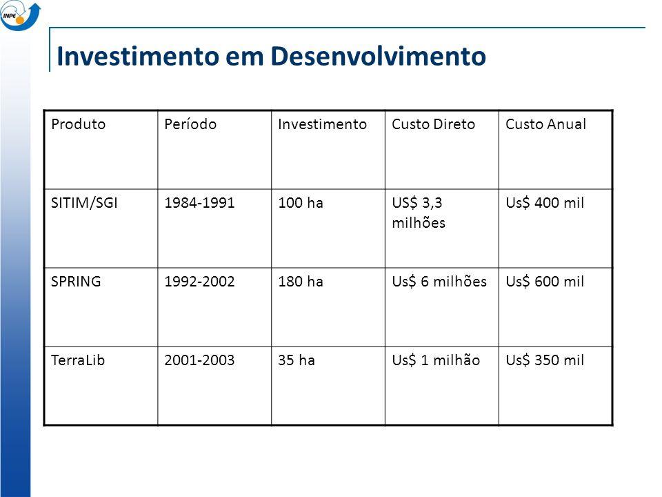 Investimento em Desenvolvimento ProdutoPeríodoInvestimentoCusto DiretoCusto Anual SITIM/SGI1984-1991100 haUS$ 3,3 milhões Us$ 400 mil SPRING1992-20021