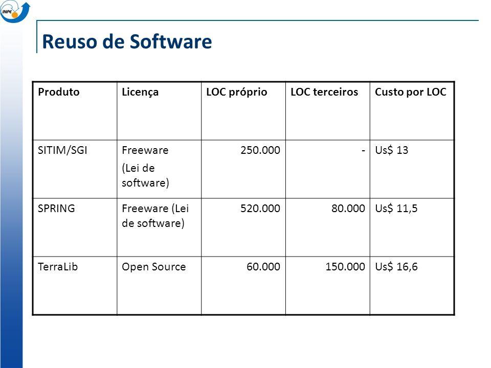 Reuso de Software ProdutoLicençaLOC próprioLOC terceirosCusto por LOC SITIM/SGIFreeware (Lei de software) 250.000-Us$ 13 SPRINGFreeware (Lei de softwa