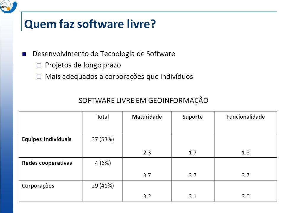 Quem faz software livre? Desenvolvimento de Tecnologia de Software Projetos de longo prazo Mais adequados a corporações que indivíduos TotalMaturidade