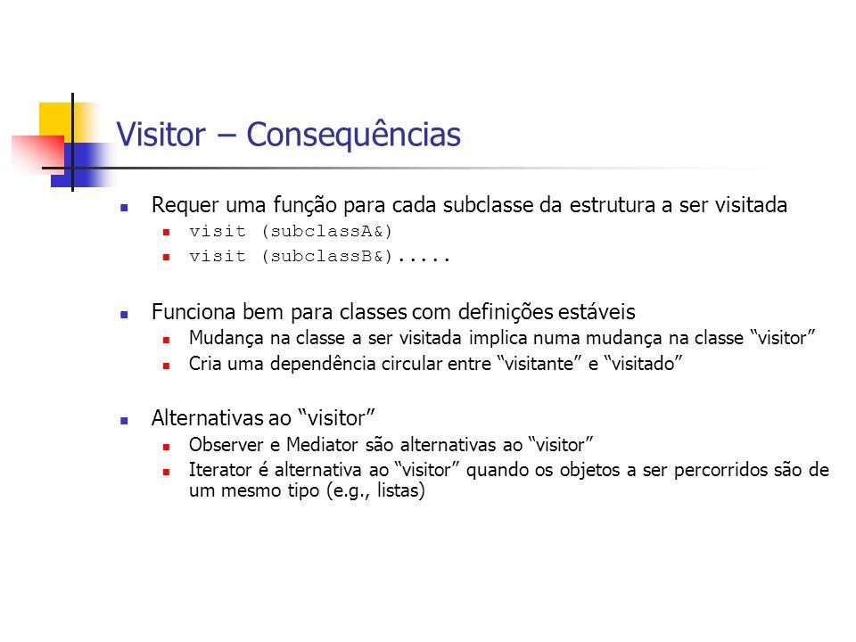 Visitor – Consequências Requer uma função para cada subclasse da estrutura a ser visitada visit (subclassA&) visit (subclassB&)..... Funciona bem para