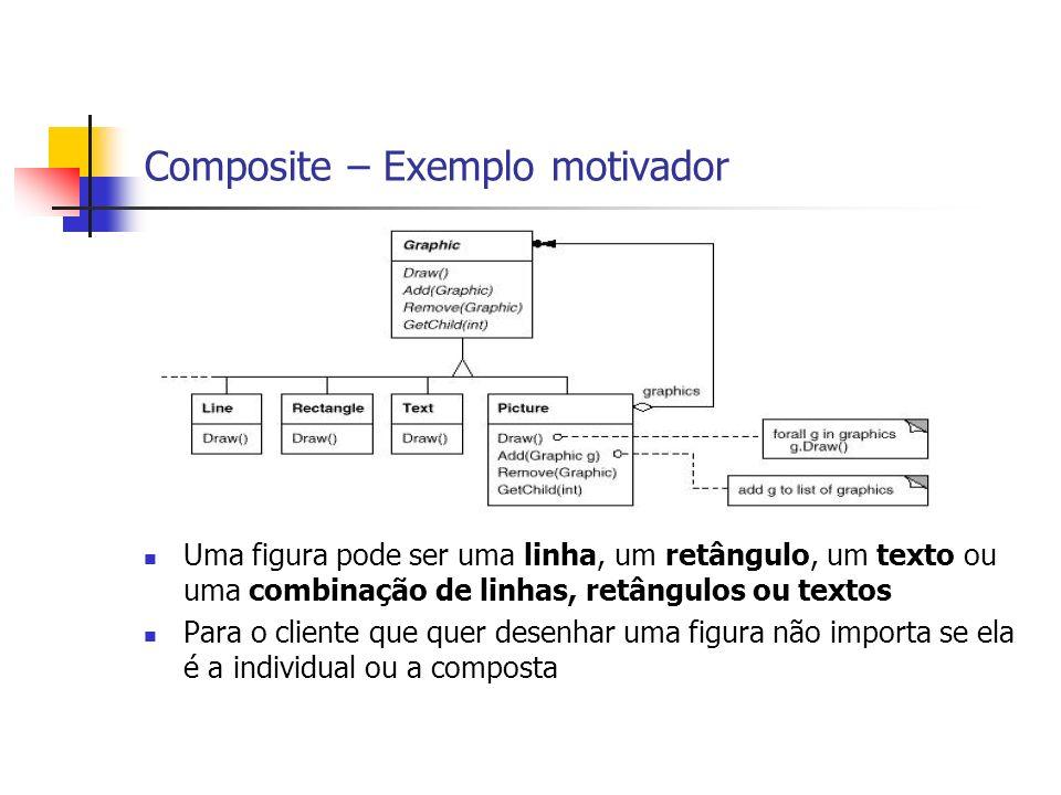 Composite – Estrutura Básica Benefícios: É fácil adicionar novos componentes Clientes ficam simples, uma vez que não precisam se preocupar com o que estão tratando: elemento ou composto Desvantagem: difícil restringir o tipo de componentes em um composto