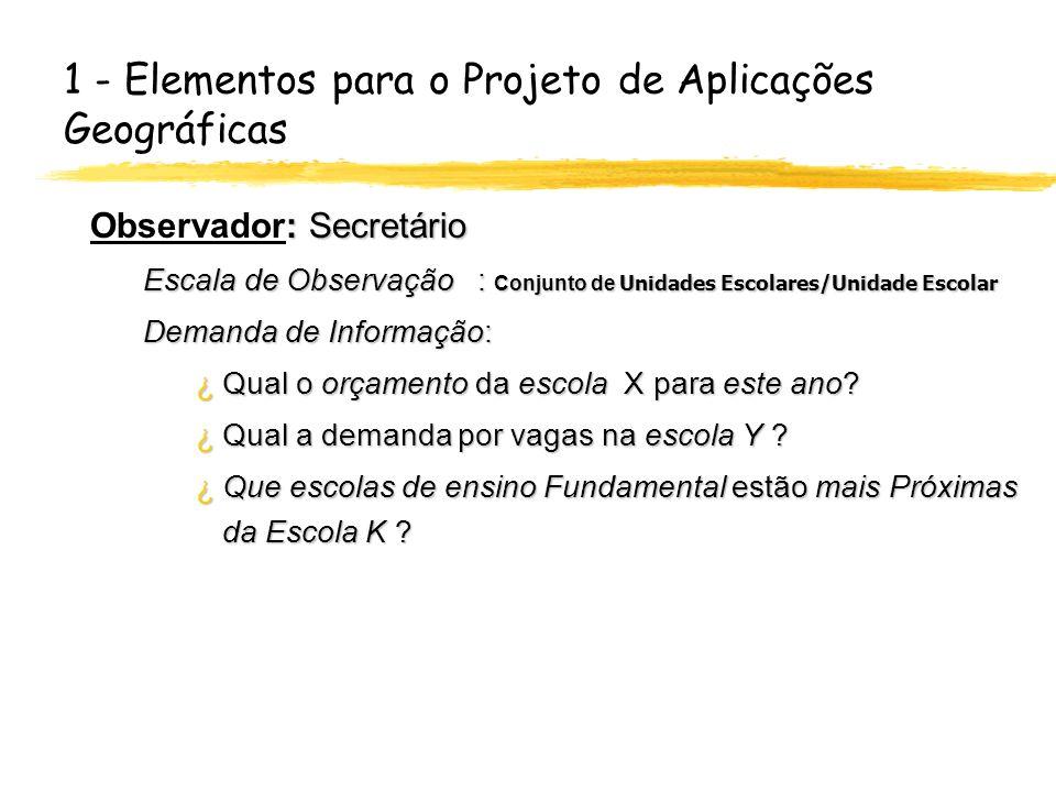 1 - Elementos para o Projeto de Aplicações Geográficas : Secretário Observador: Secretário Escala de Observação : Conjunto de Unidades Escolares/Unida