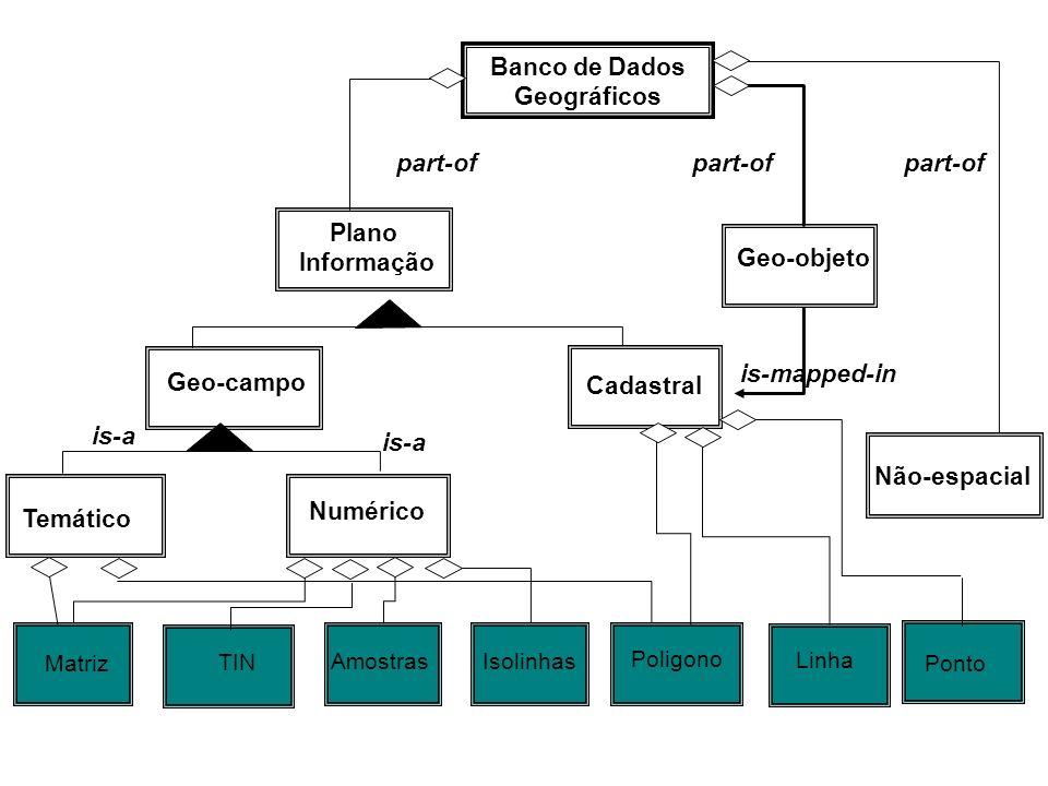 is-mapped-in Geo-objeto Cadastral Plano Informação Banco de Dados Geográficos Temático Geo-campo Numérico is-a part-of Matriz TIN AmostrasIsolinhas Po