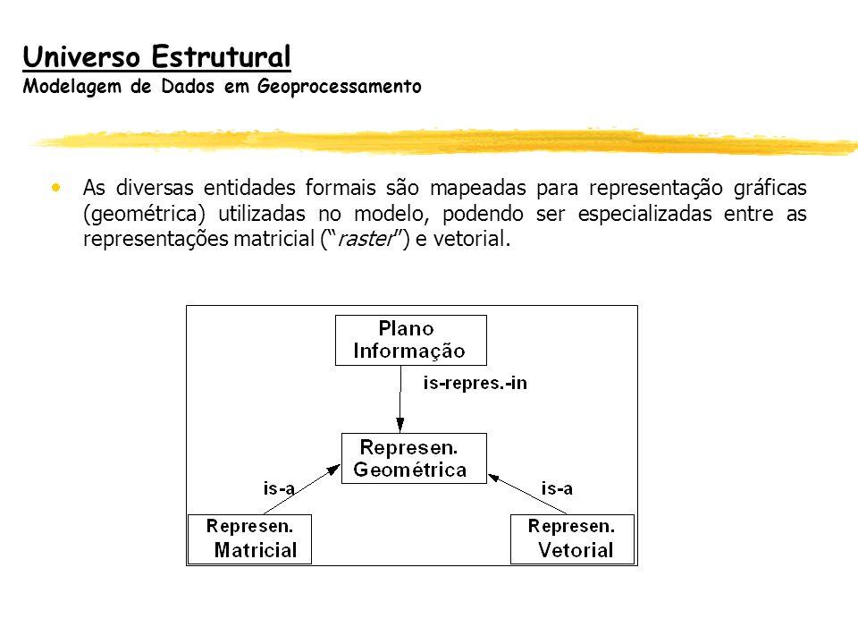 Universo Estrutural Modelagem de Dados em Geoprocessamento As diversas entidades formais são mapeadas para representação gráficas (geométrica) utiliza