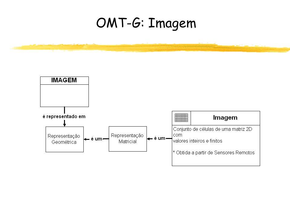 OMT-G: Imagem