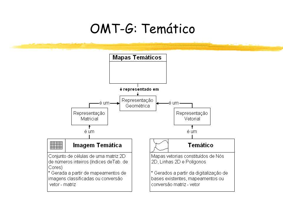 OMT-G: Temático