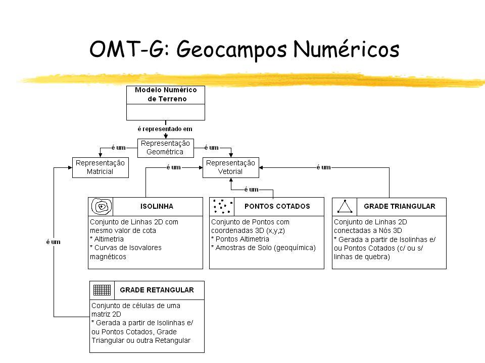 OMT-G: Geocampos Numéricos