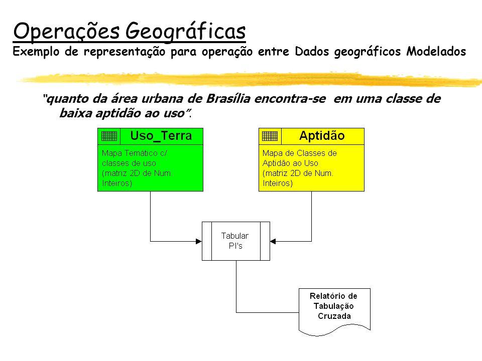 Operações Geográficas Exemplo de representação para operação entre Dados geográficos Modelados quanto da área urbana de Brasília encontra-se em uma cl