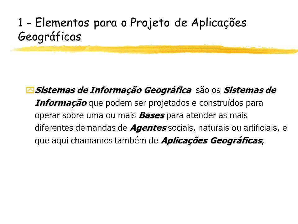 Universo Matemático (Conceitual) Modelagem de Dados em Geoprocessamento Imagem SensorRemoto Mapa Cadastral Mapa Temático MNT Geo-objeto Mapa Geo-Objetos Plano de Informação Geo-campo Mapa Redes BancoDados Geográfico is-located-in is-a part-of is-a Objetonão- espacial part-of