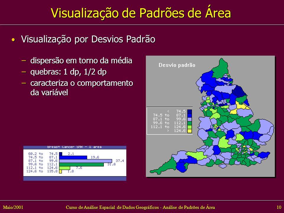 Curso de Análise Espacial de Dados Geográficos - Análise de Padrões de Área10Maio/2001 –dispersão em torno da média –quebras: 1 dp, 1/2 dp –caracteriza o comportamento da variável Visualização por Desvios Padrão Visualização por Desvios Padrão Visualização de Padrões de Área