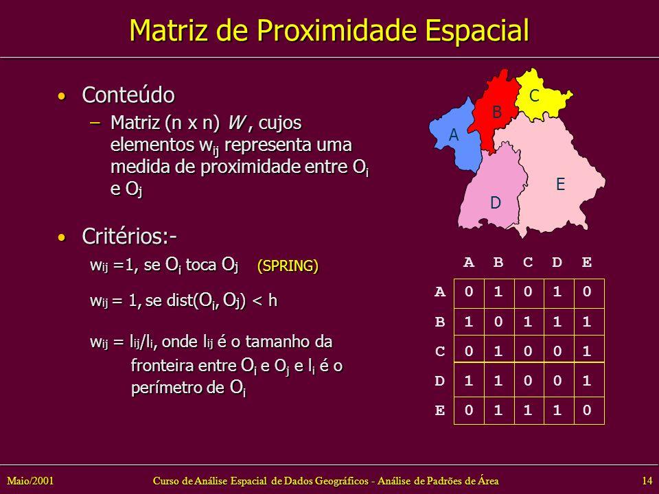 Curso de Análise Espacial de Dados Geográficos - Análise de Padrões de Área14Maio/2001 Matriz de Proximidade Espacial Conteúdo Conteúdo –Matriz (n x n) W, cujos elementos w ij representa uma medida de proximidade entre O i e O j Critérios:- Critérios:- w ij =1, se O i toca O j (SPRING) w ij = 1, se dist( O i, O j ) < h w ij = l ij /l i, onde l ij é o tamanho da fronteira entre O i e O j e l i é o fronteira entre O i e O j e l i é o perímetro de O i perímetro de O i A B C D E A B C D E A 0 1 0 1 0 B 1 0 1 1 1 C 0 1 0 0 1 D 1 1 0 0 1 E 0 1 1 1 0
