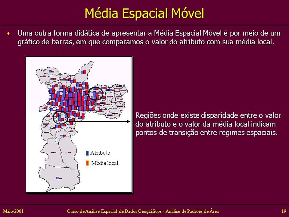 Curso de Análise Espacial de Dados Geográficos - Análise de Padrões de Área19Maio/2001 Média Espacial Móvel Uma outra forma didática de apresentar a Média Espacial Móvel é por meio de um gráfico de barras, em que comparamos o valor do atributo com sua média local.