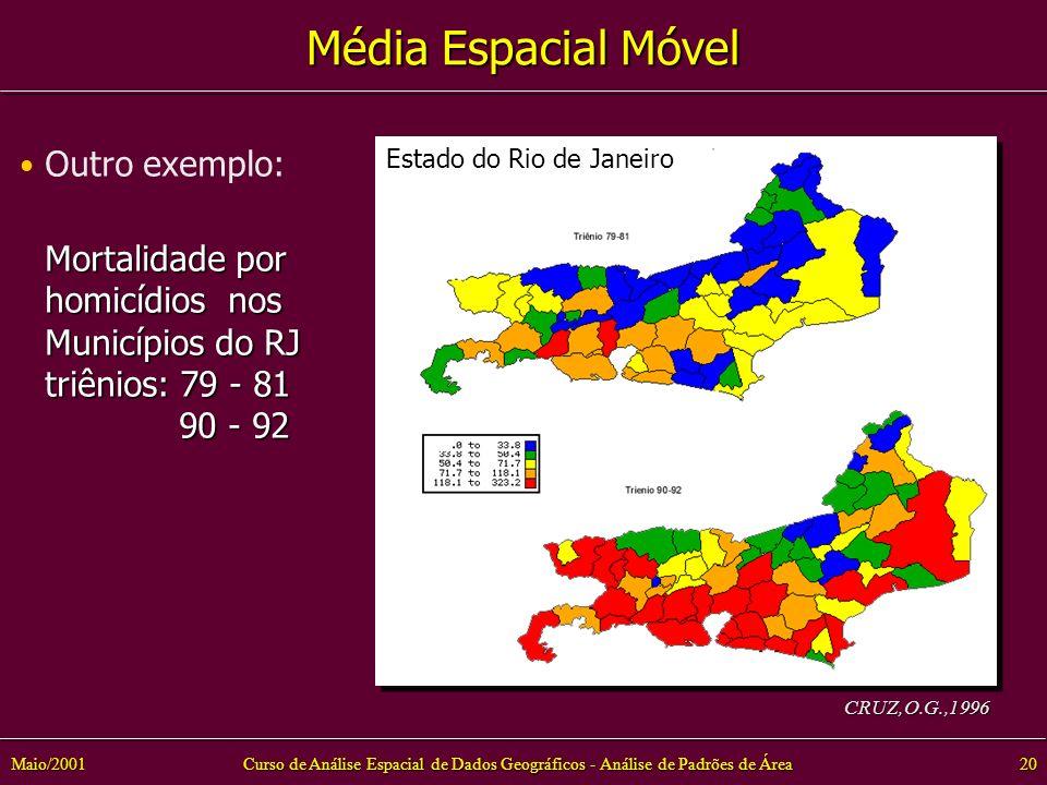 Curso de Análise Espacial de Dados Geográficos - Análise de Padrões de Área20Maio/2001 Mortalidade por homicídios nos Municípios do RJ triênios: 79 - 81 90 - 92 90 - 92 CRUZ,O.G.,1996 Estado do Rio de Janeiro Média Espacial Móvel Outro exemplo: